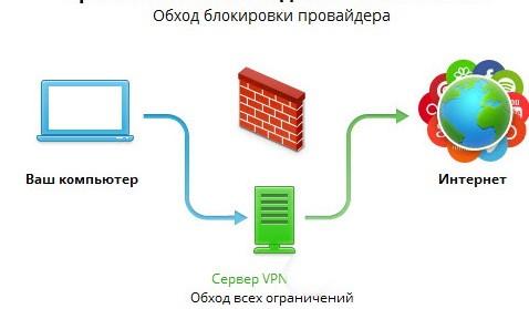 Рис.2 – принцип работы VPN
