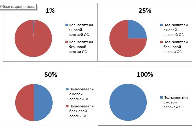 Рис. 3. Диаграммы распространения новой версии прошивки