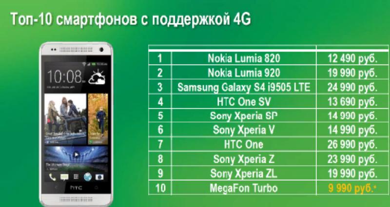 <Рис. 5 Топ лучших смартфонов>