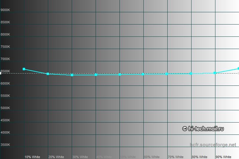 Рис. 11 – Результат проверки цветовой температуры