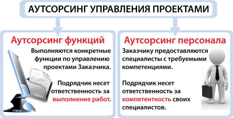 <Рис. 3 Перераспределение>