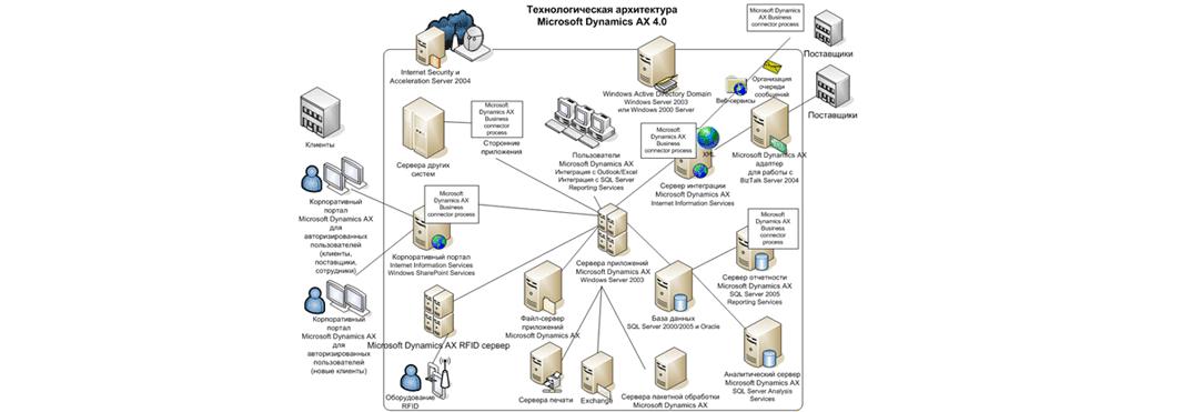 Рис. 5. Архитектура Microsoft Dynamics AX