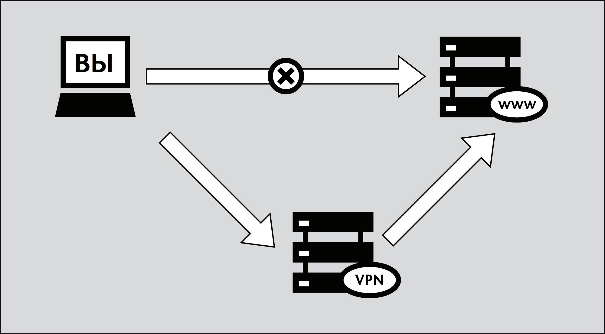 Рис. 1. Принцип работы VPN