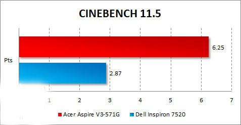Рис. 10. Тест на рендеринг «CINEBENCH».