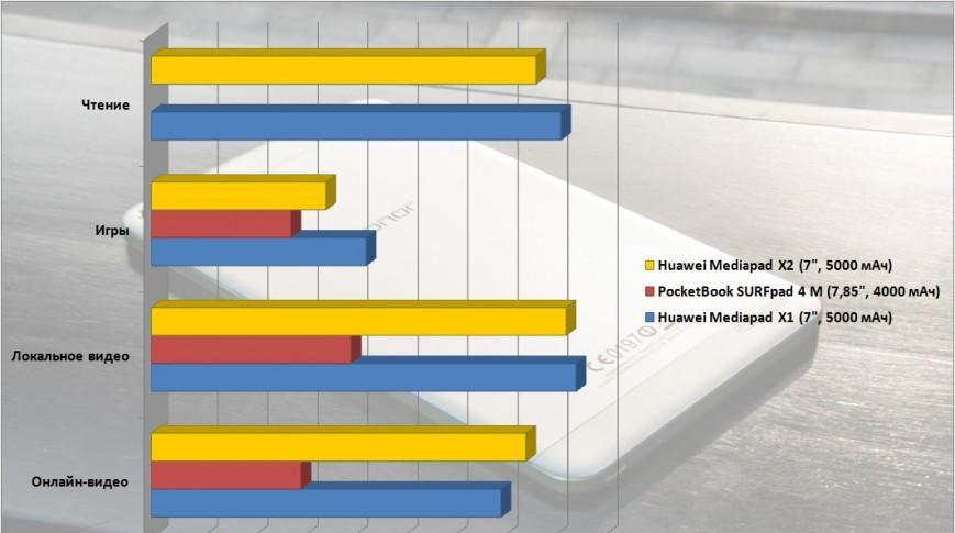 Рис. 13. Сравнение времени работы батареи в режиме чтения, играх и просмотре видео