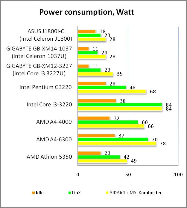 Рис. 19 - Энергопотребление