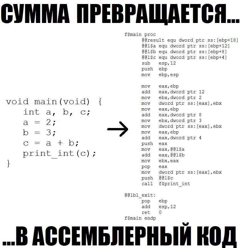 Рис.3 – пример декодирования зыков программирования разных уровней