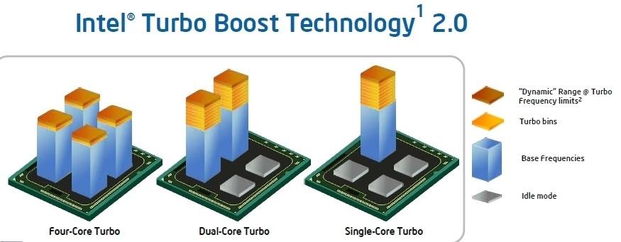 Рис. 4 – Поддержка технологии управления частотой работы ядер при изменении нагрузки на центральный процессор