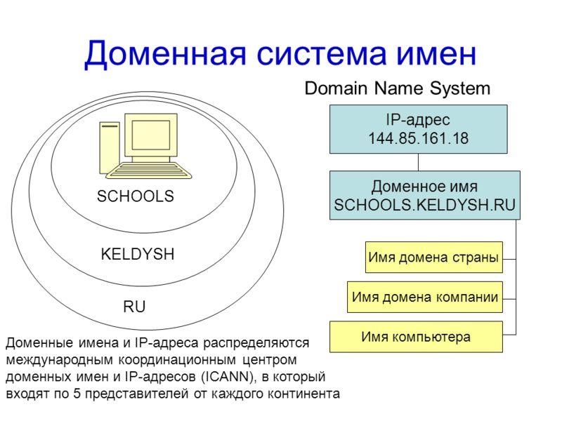 Рис. 4. Примерная схема системы доменных имен