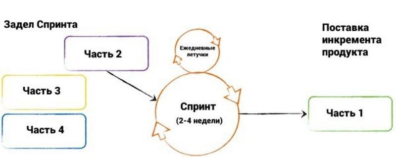 Рис. 5 – Схема процесса
