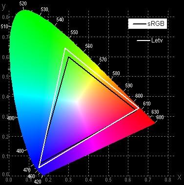 Рис. 8. Максимальный охват цветов в стравнении с sRGB