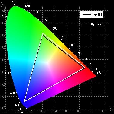 Рис. 9. Охват цветов в режиме профиля «Естественный» максимально подогнан под границы sRGB
