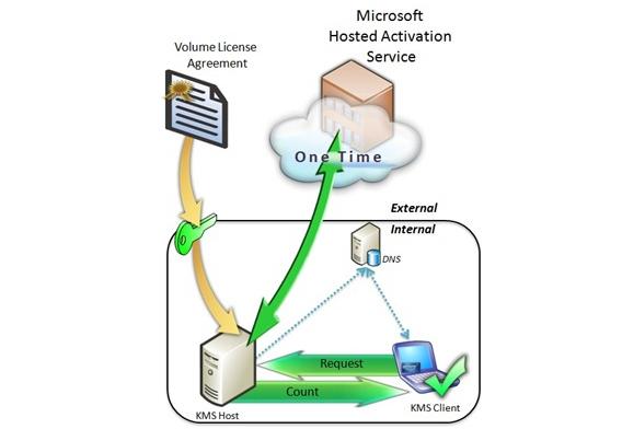 Рис. 1. Схема работы Key Management Server