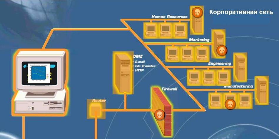 Рис. 2. Объекты сети, подлежащие проверке на уязвимости.