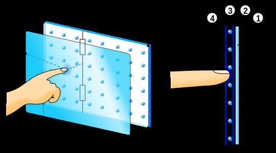 Рис. 3 – Пятипроводной сенсорный экран