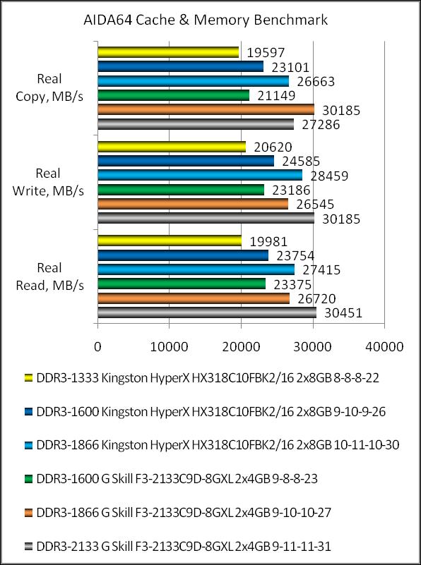 Рис. – 4 – Результаты синтетического теста памяти при разной частоте (работа с данными)