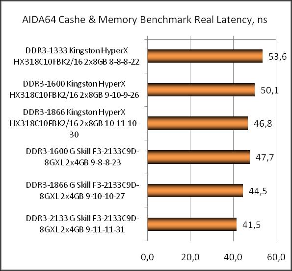Рис. – 5 – Результаты синтетического теста памяти в AIDA64 с разными задержками