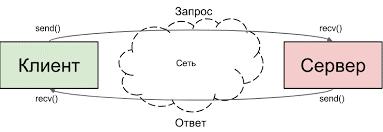 Рис. 5. Принцип действия сети