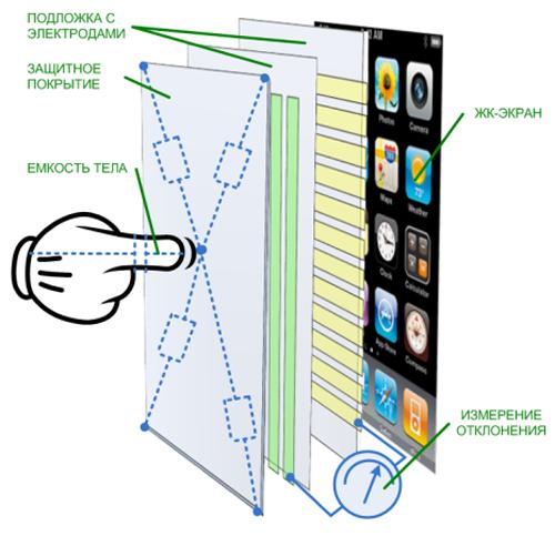 Рис. 5 – Схема ёмкостного экрана