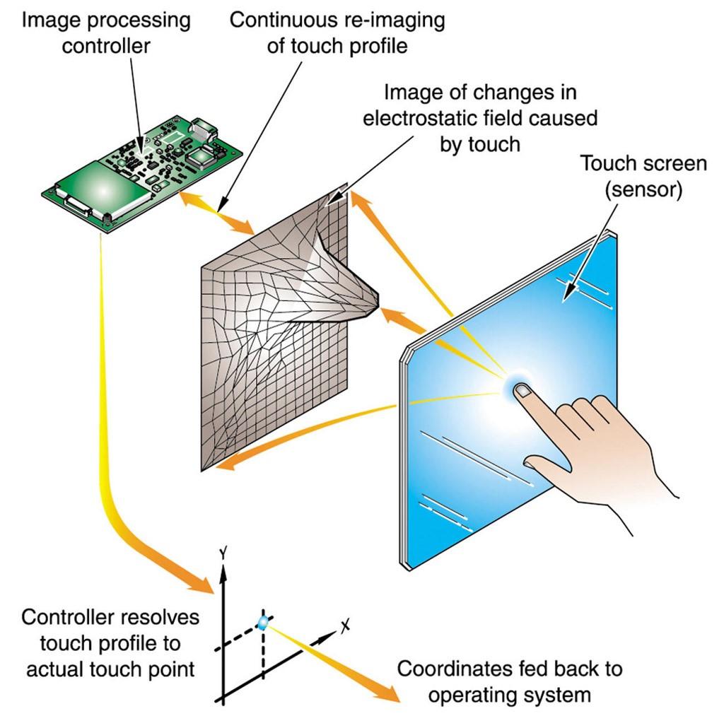 Рис. 6 - Принцип работы проекционно-ёмкостного дисплея