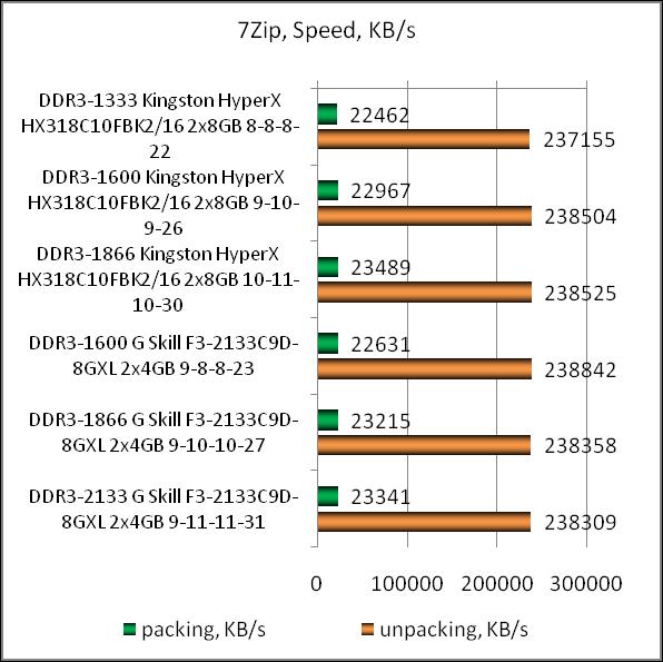 Рис. 7 – Прирост производительности при сжатии/распаковке незначительный