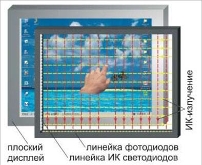 Рис. 9 – Оптопары очень точно определяют координаты прикосновения к стеклу
