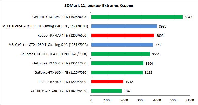 Рис. 14 – Тестирование в 3DMark