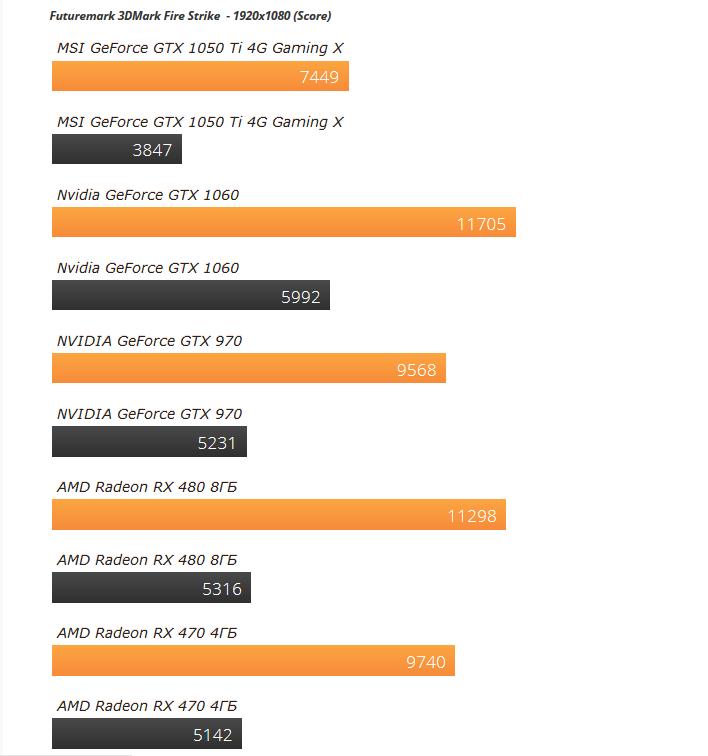 Рис. 15 – Сравнение результатов