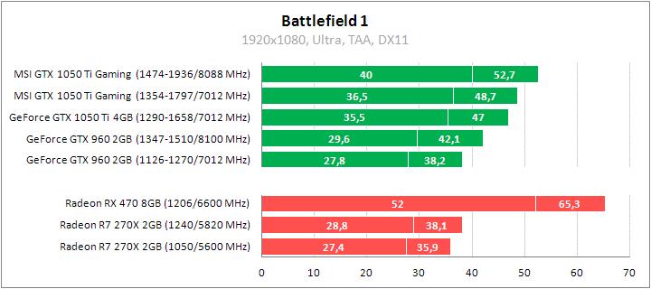 Рис. 16 – Результаты в Battlefield 4