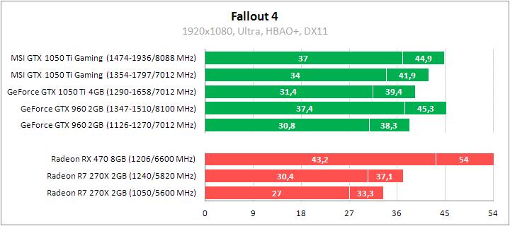 Рис. 18 - Fallout