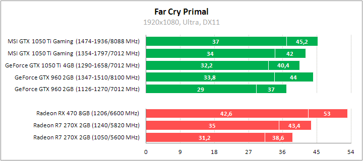 Рис. 19 – Far Cry Primal ничем не удивил