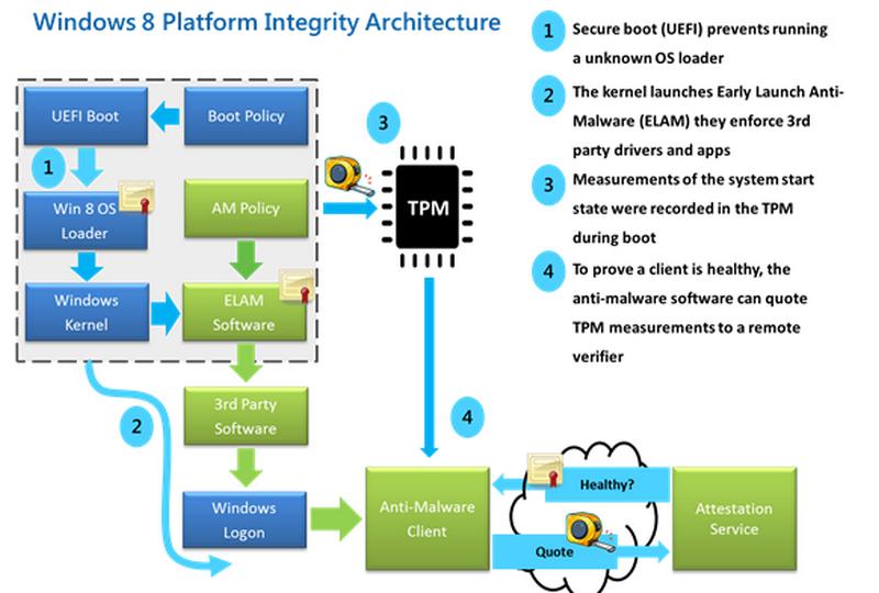 Рис. 2 – Схема взаимодействия оборудования и ОС посредством UEFI
