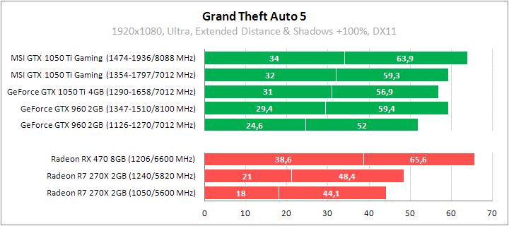 Рис. 20 – GTA 5 – объем GRAM не сильно сказался на производительности