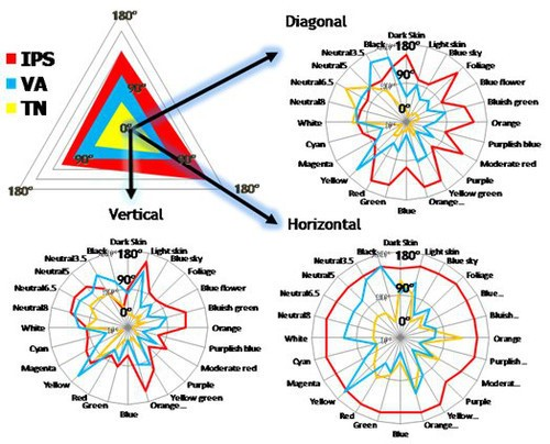 Рис. 3. Схема цветов из разных углов зрения IPS, TN и VA