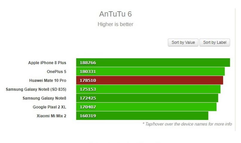 Рис. 6. Проверка производительности в тесте Antutu.