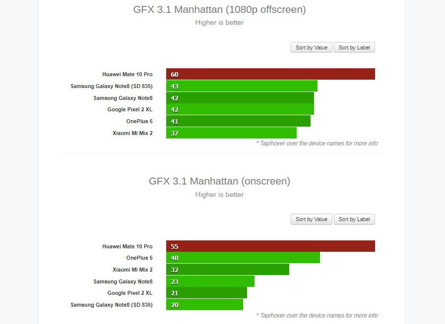 Рис. 9. Показатели смартфона в тестах GFX (только для ОС Андроид).