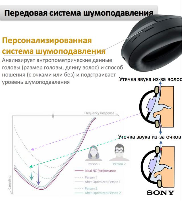 Рис. 9. Система шумоподавления