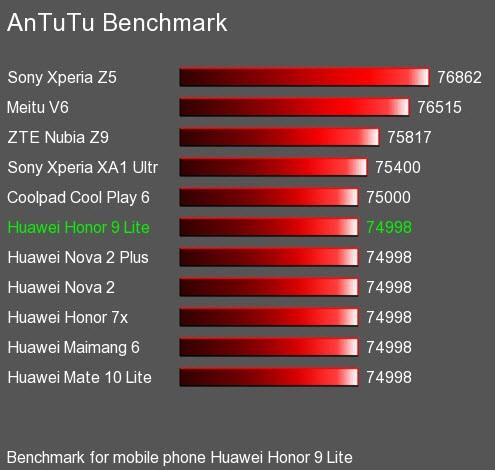 Рис.12 Сравнение результатов теста с телефонами других производителей.