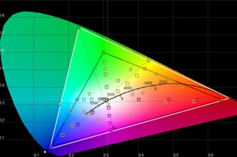Рис.15 Цветовой профиль для режима «Для фото».