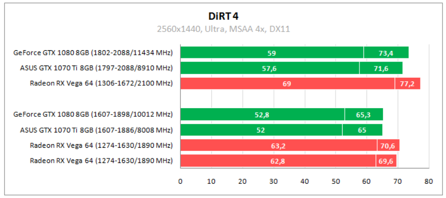 Рис. 16 – Dirt 4