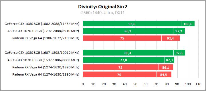 Рис. 17 - Divinity: Original Sin 2