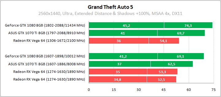 Рис. 21 – GTA 5