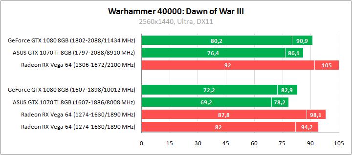 Рис. 26 – Warhammer 40000