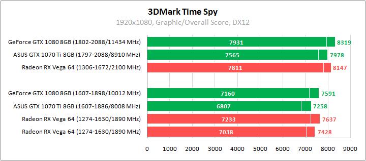 Рис. 29 - 3DMark Time Spy