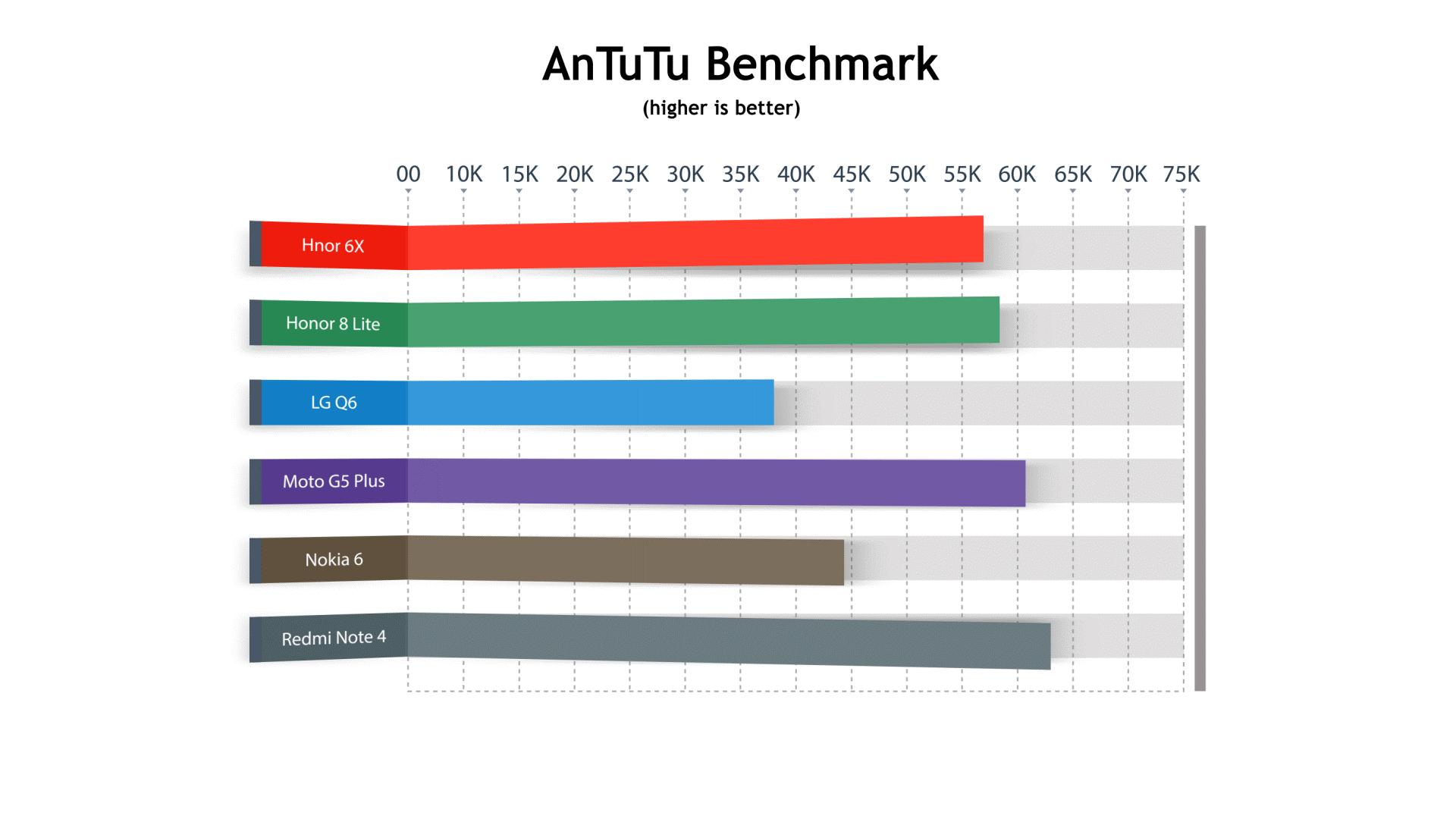 Рис.6 Тест в бенчмарке AnTuTu.