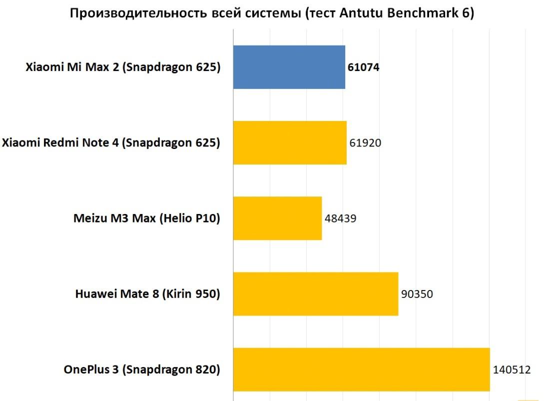 Рис. 8 Результаты теста на производительность