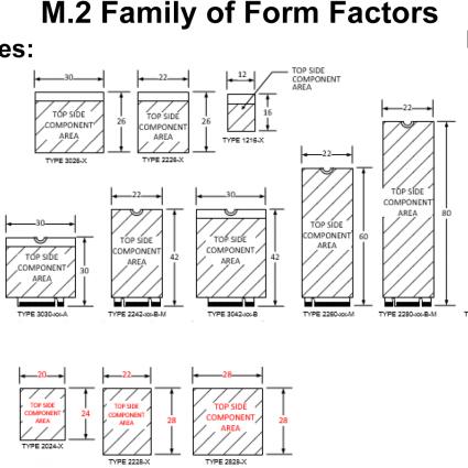 Что такое форм-факторы SSD