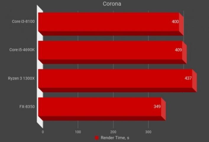 Рис. 11 – Corona