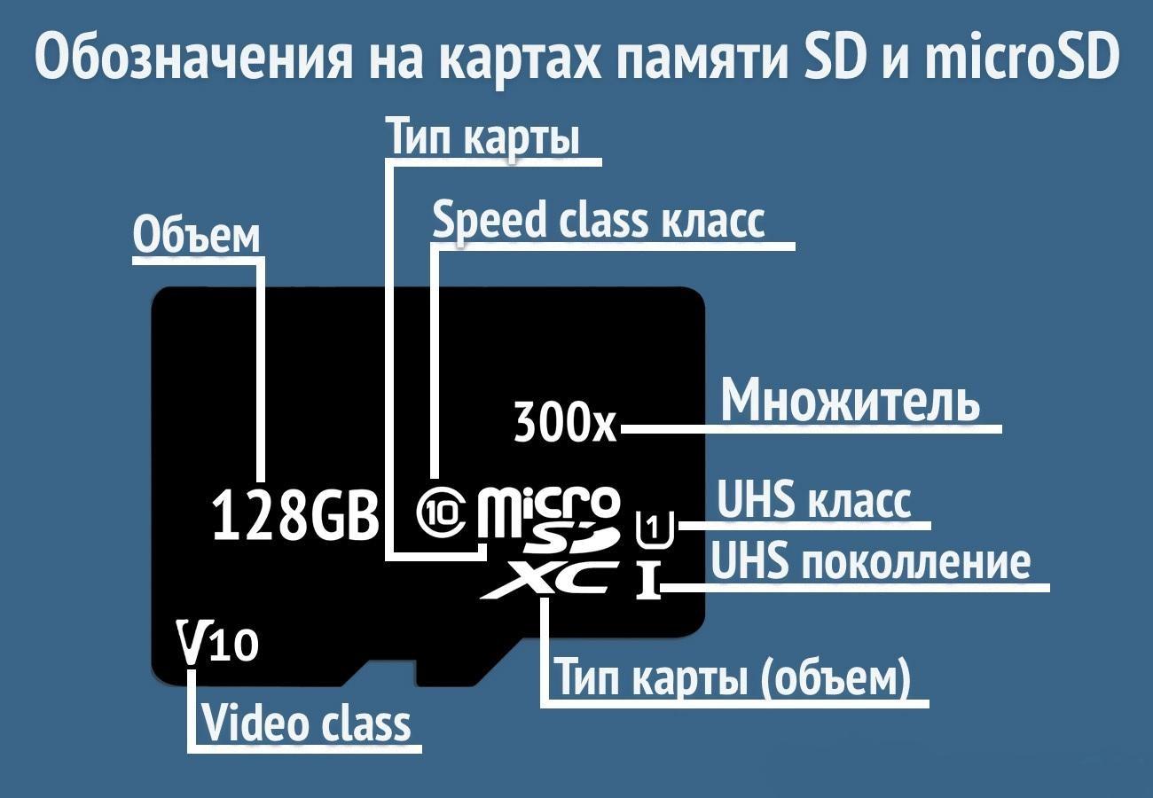 Рис. 12. Обозначения на картах памяти microSD