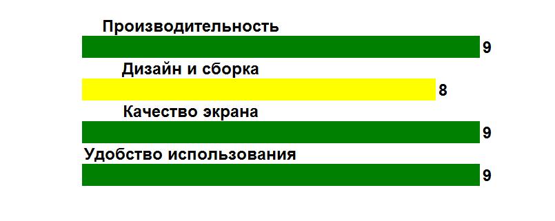 Рис. 12. Оценка параметров модели.